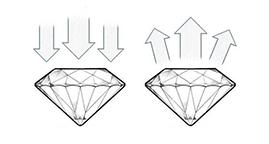 Rez diamantu Ideálny